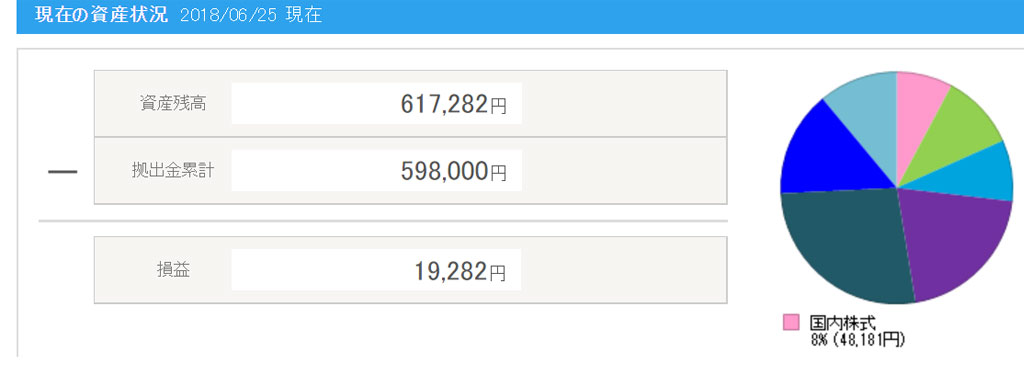 18.0626イデコ成績
